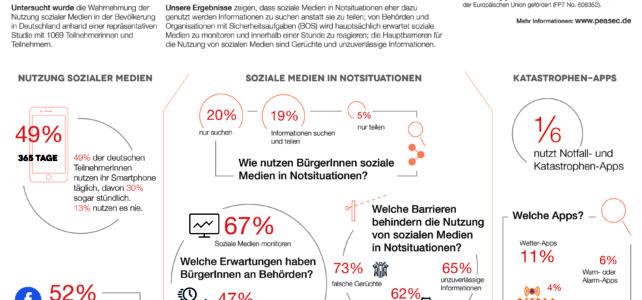 Aktuelle Studie: Soziale Medien und Apps in Notsituationen (Presseecho: DLF, BR, WDR, …)