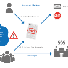 Auf Distanz zu Fake News – TU-Studie: So denkt die Gesellschaft in Deutschland über manipulierte Meinungsbildung