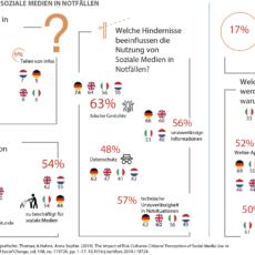 PEASEC veröffentlicht europäische Studie: Risikokulturen bei der Nutzung sozialer Medien in Katastrophenlagen