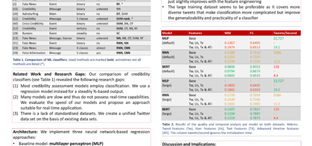 Ansatz zur Glaubwürdigkeitsbewertung in Twitter auf International Conference on Artificial Neural Networks (ICANN) vorgestellt